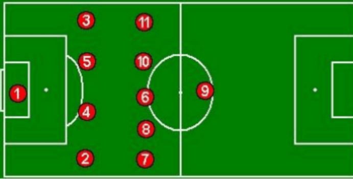 What Are The Pros And Cons Of The Top 9 Soccer Formations